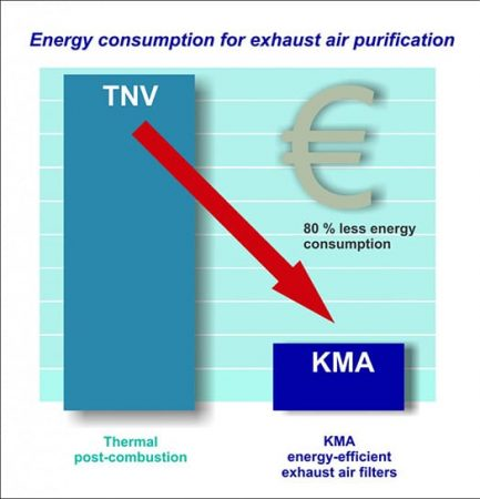 Compared to thermal afterburning, the energy consumption when using a KMA exhaust air filtration system is reduced by more than 80%.