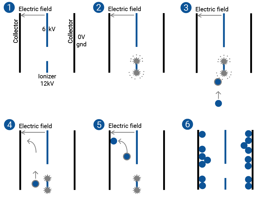 How does the KMA electrostatic precipitator work?
