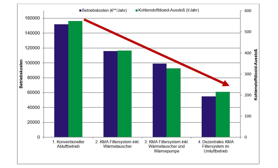 kma-abluftkonzepte-und-einsparpotentiale